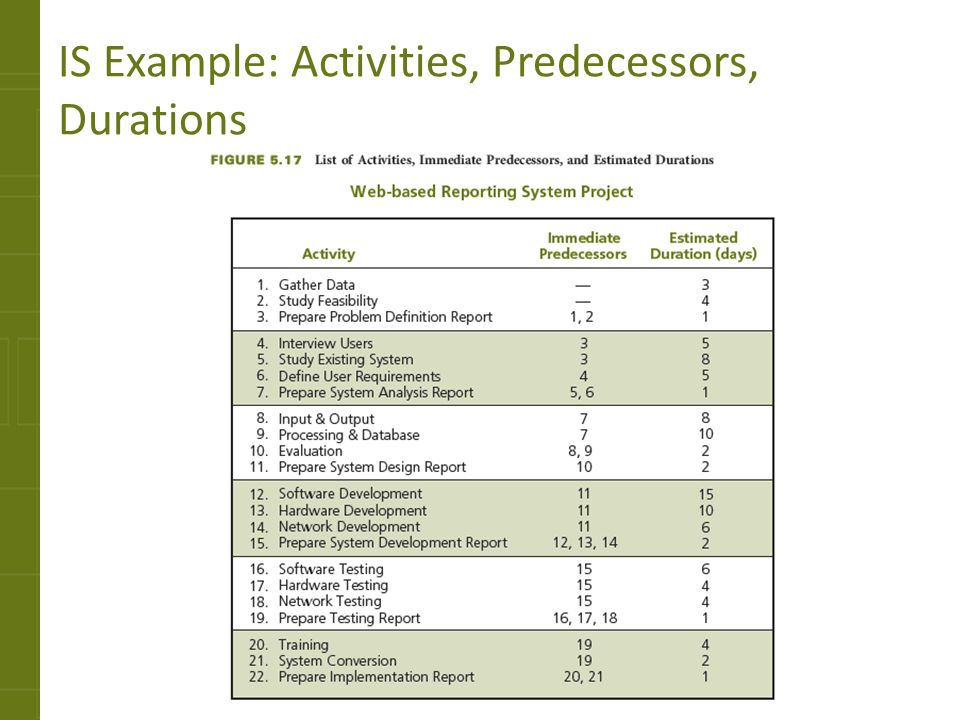IS Example: Activities, Predecessors, Durations