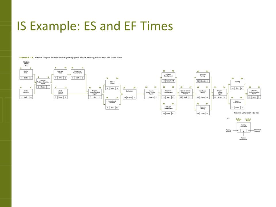 IS Example: ES and EF Times