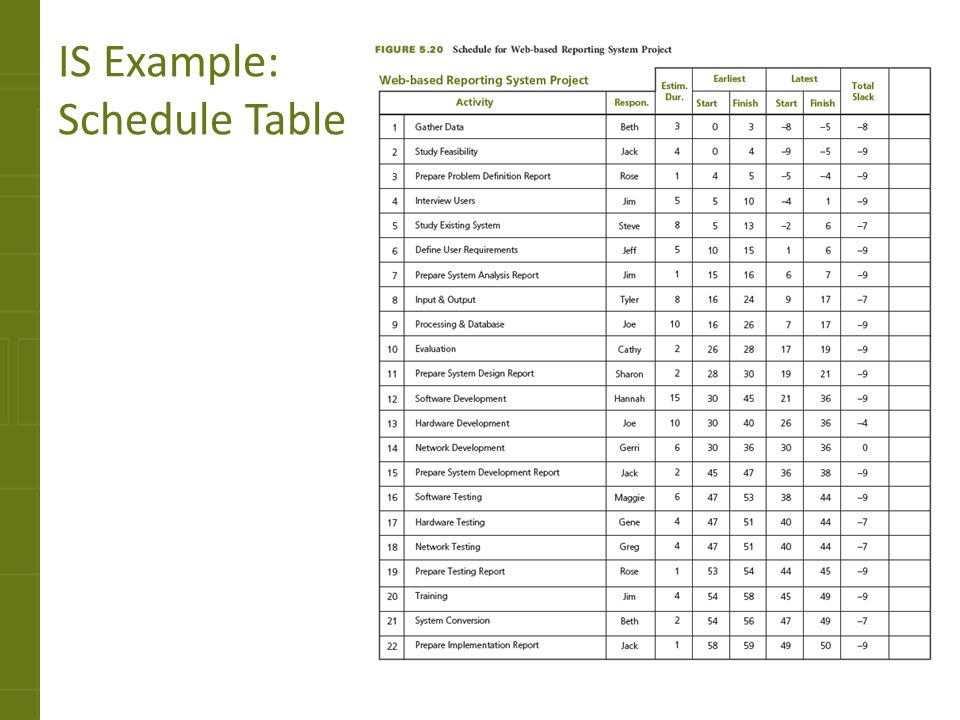 IS Example: Schedule Table