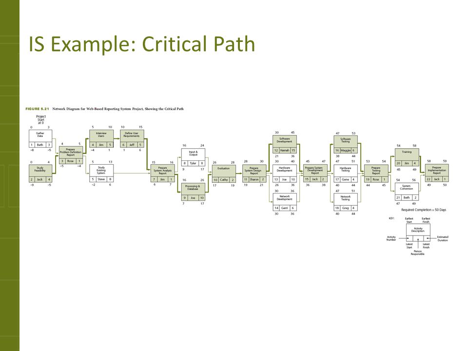 IS Example: Critical Path