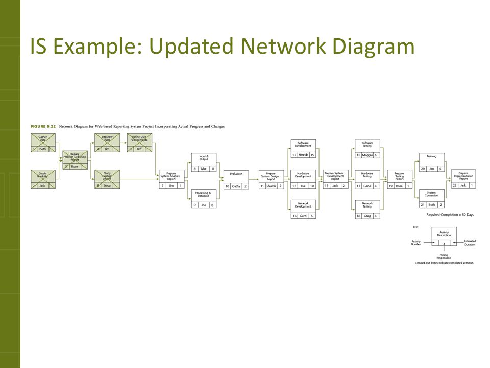 IS Example: Updated Network Diagram