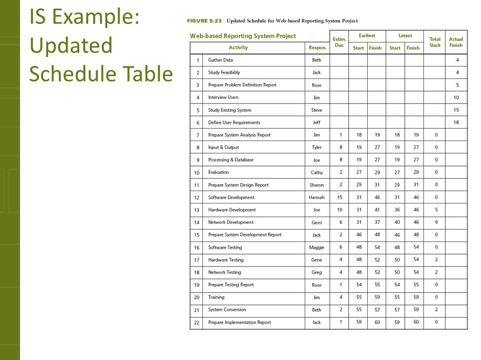 IS Example: Updated Schedule Table