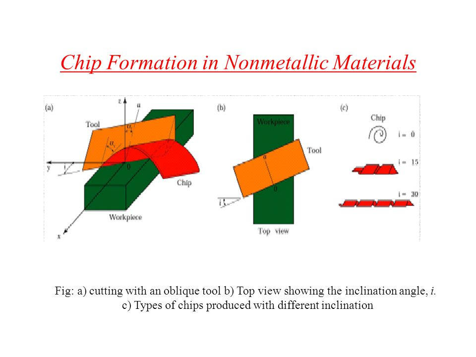 Chip Formation in Nonmetallic Materials