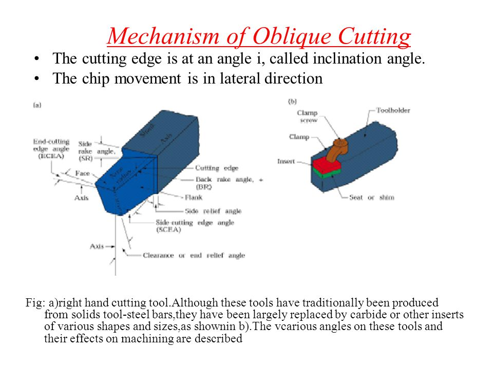 Mechanism of Oblique Cutting
