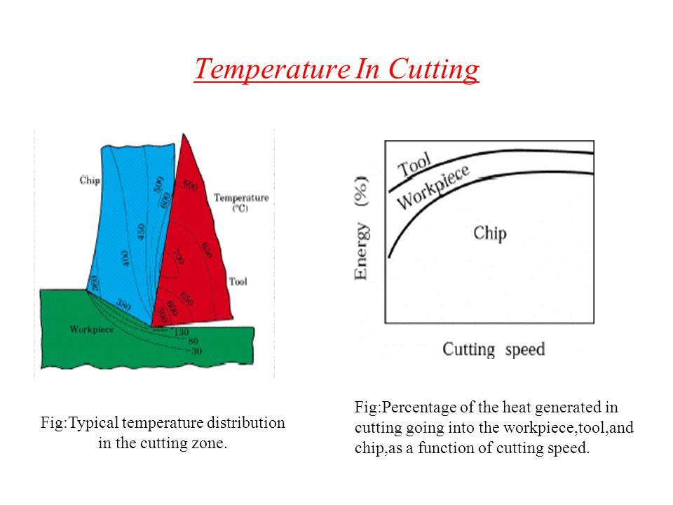 Temperature In Cutting