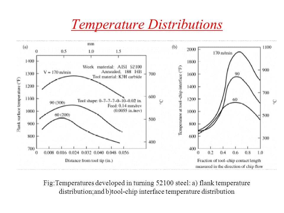 Temperature Distributions