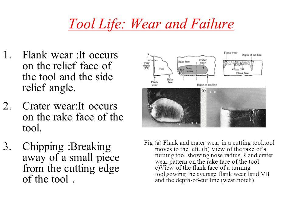 Tool Life: Wear and Failure
