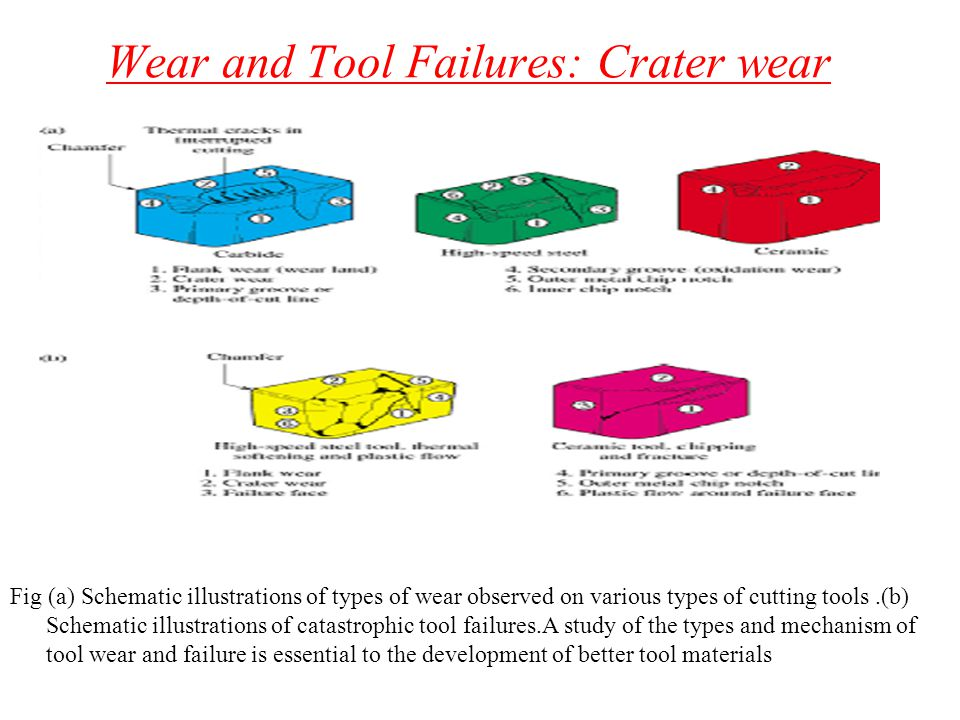 Wear and Tool Failures: Crater wear