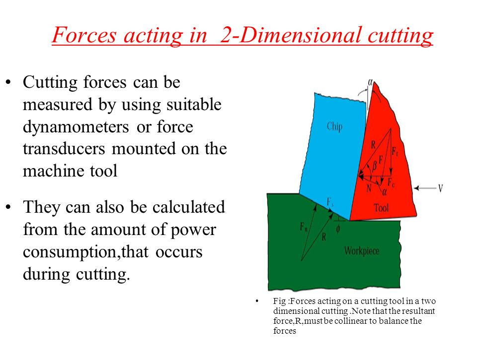 Forces acting in 2-Dimensional cutting