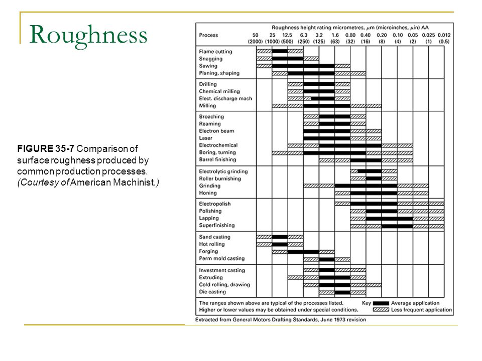 Roughness FIGURE 35-7 Comparison of surface roughness produced by common production processes.