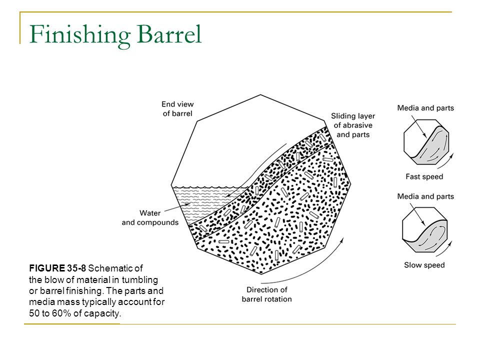 Finishing Barrel FIGURE 35-8 Schematic of