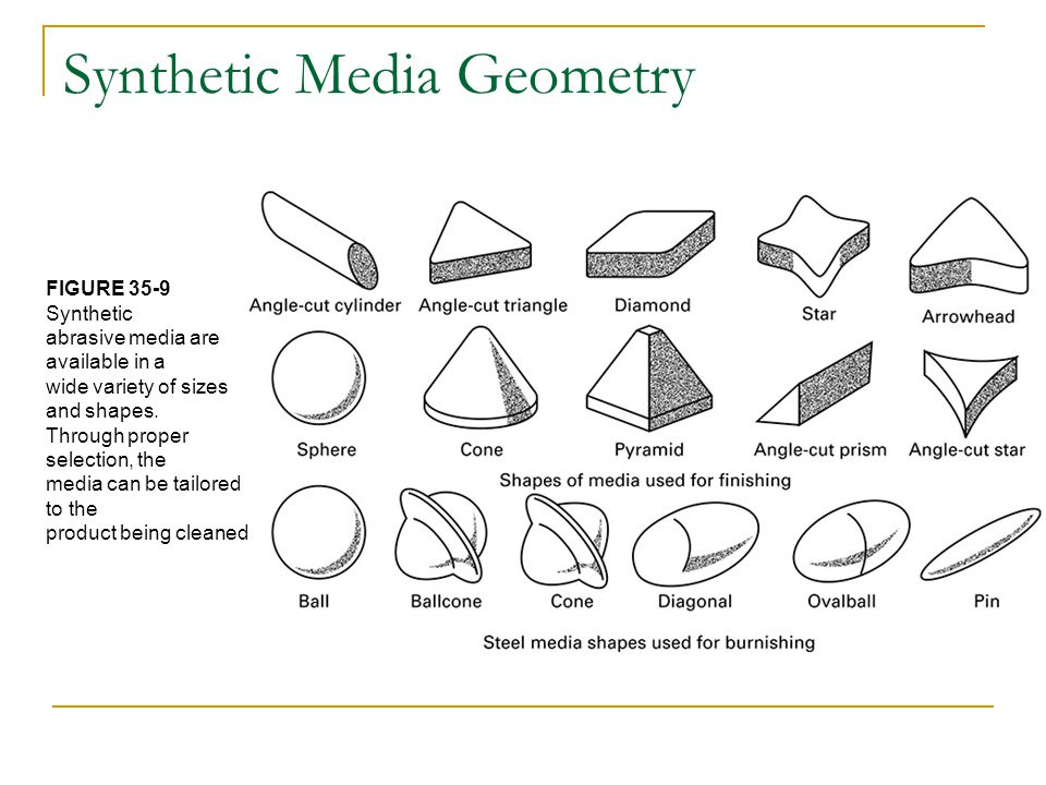 Synthetic Media Geometry