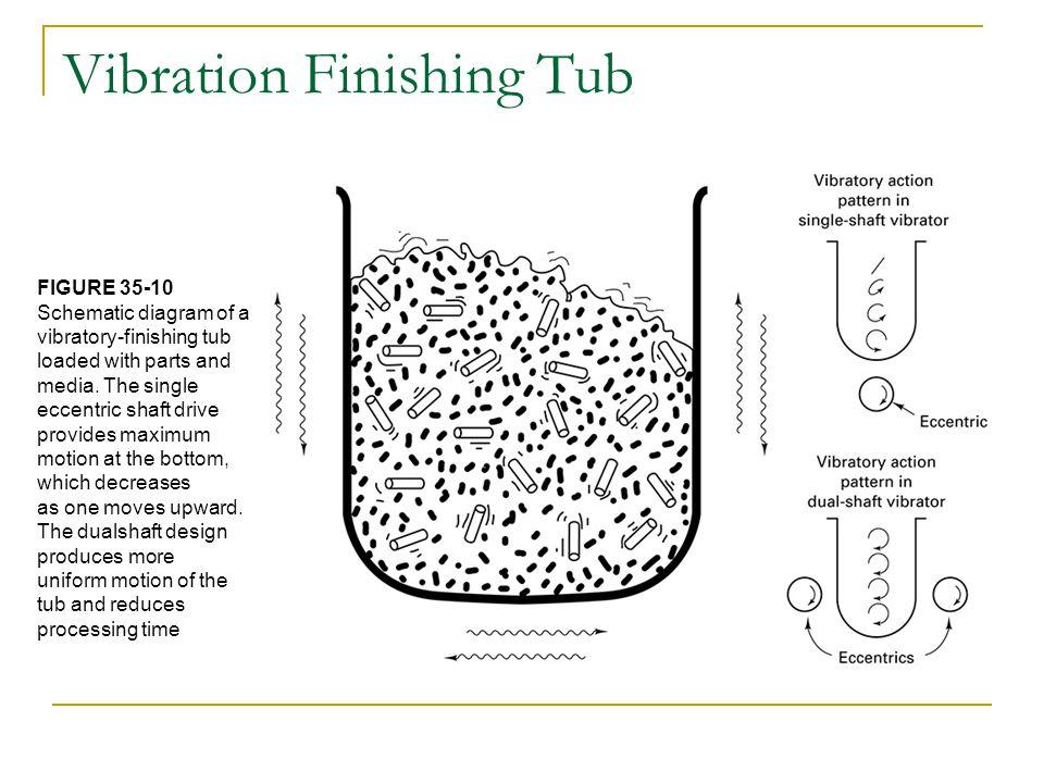 Vibration Finishing Tub