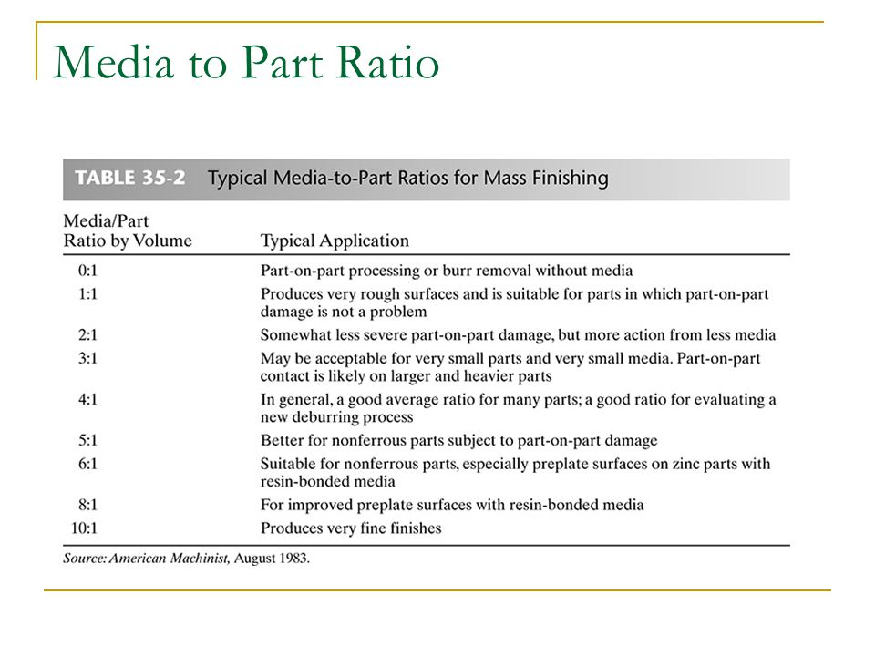 Media to Part Ratio