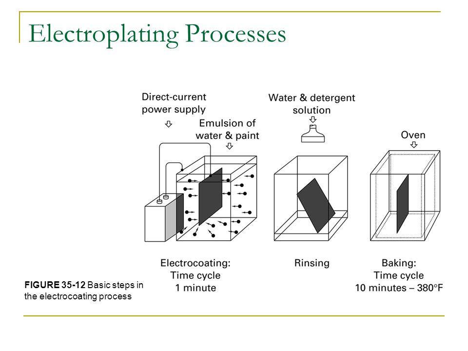 Electroplating Processes