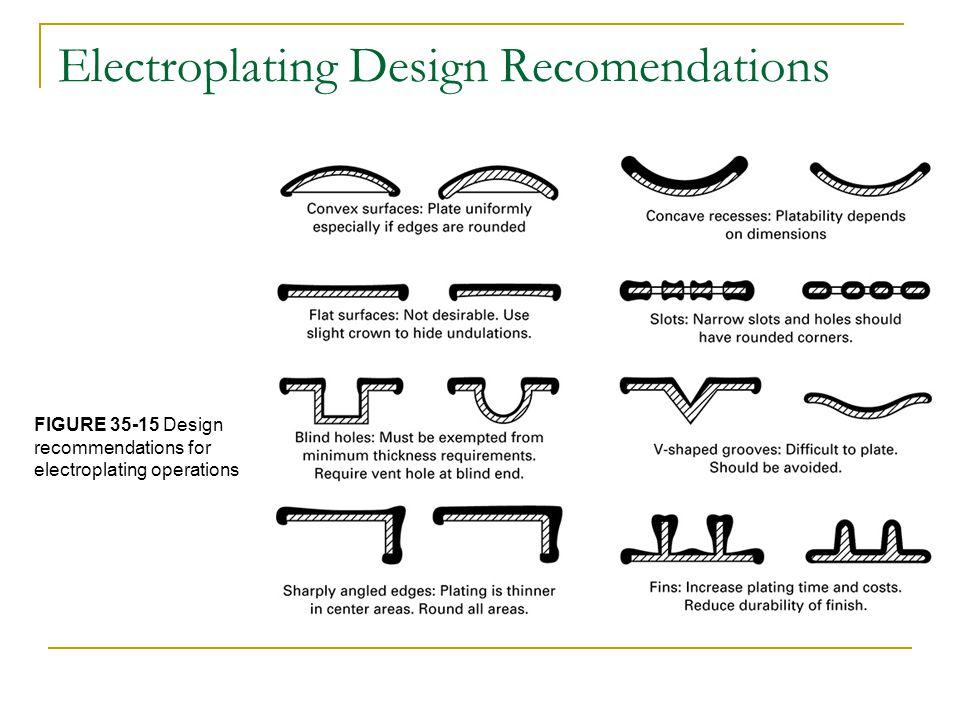 Electroplating Design Recomendations