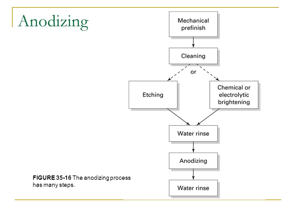 Anodizing FIGURE 35-16 The anodizing process has many steps.