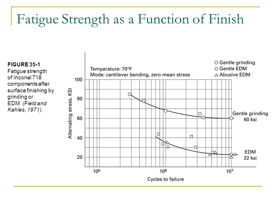 Fatigue Strength as a Function of Finish