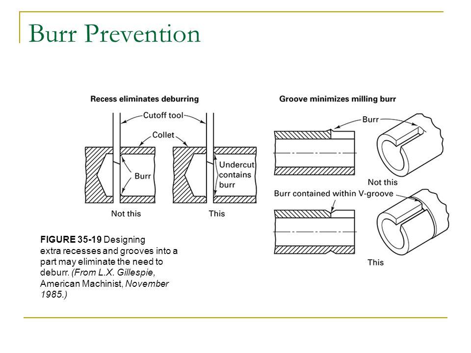 Burr Prevention FIGURE 35-19 Designing