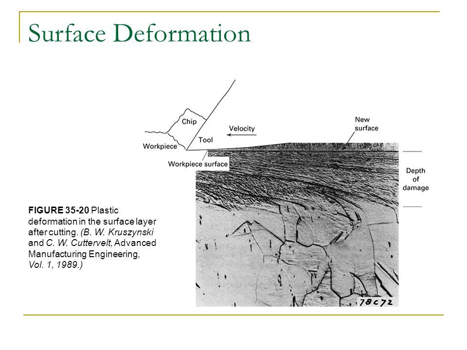 Surface Deformation FIGURE 35-20 Plastic
