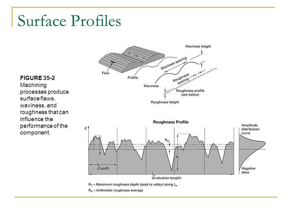 Surface Profiles FIGURE 35-2 Machining processes produce surface flaws, waviness, and roughness that can influence the performance of the component.