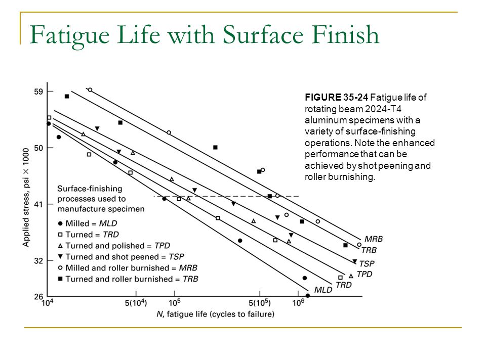 Fatigue Life with Surface Finish