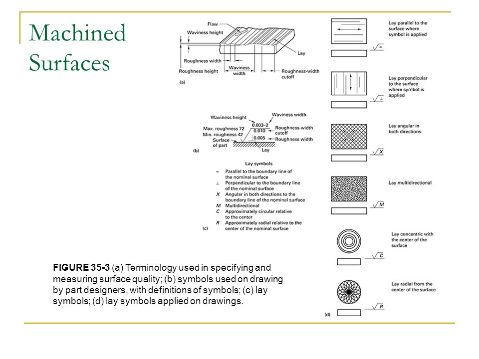 Machined Surfaces FIGURE 35-3 (a) Terminology used in specifying and measuring surface quality; (b) symbols used on drawing.