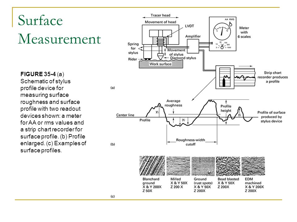 Surface Measurement FIGURE 35-4 (a) Schematic of stylus profile device for measuring surface roughness and surface.