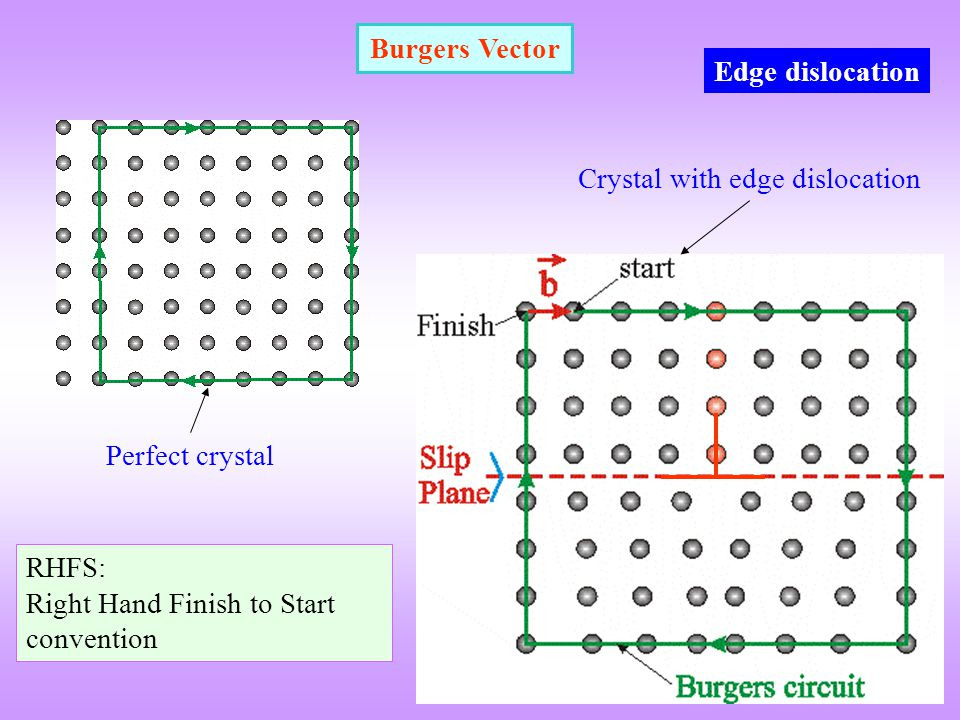 Burgers Vector Edge dislocation. Crystal with edge dislocation.