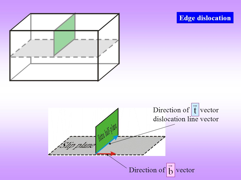 Direction of t vector dislocation line vector