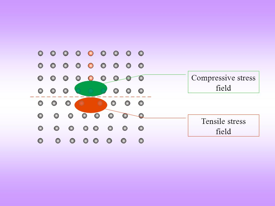 Compressive stress field