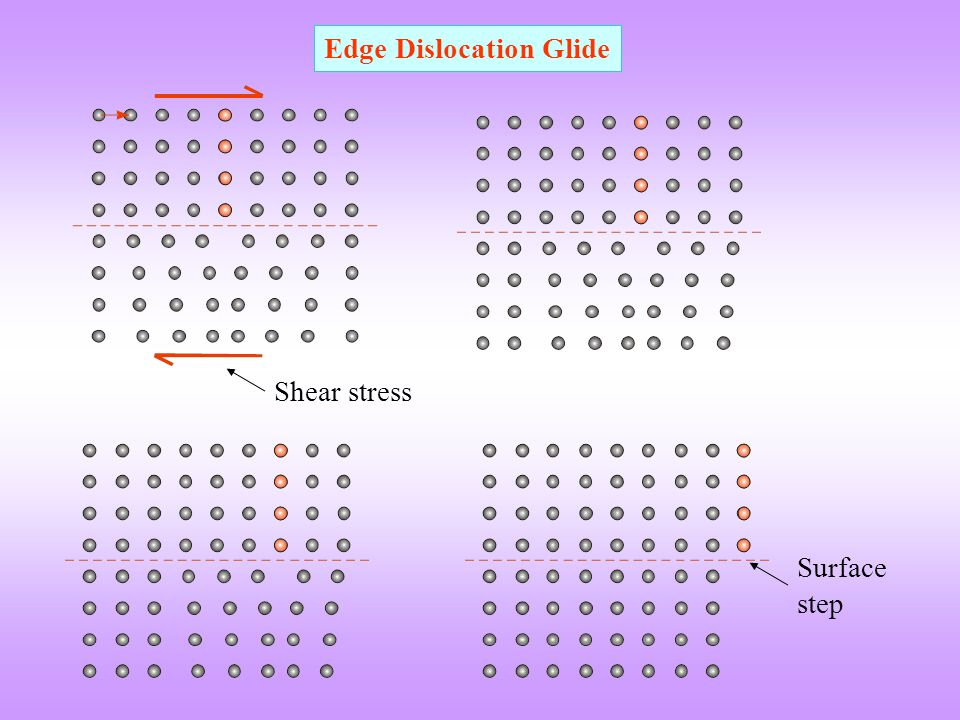 Edge Dislocation Glide