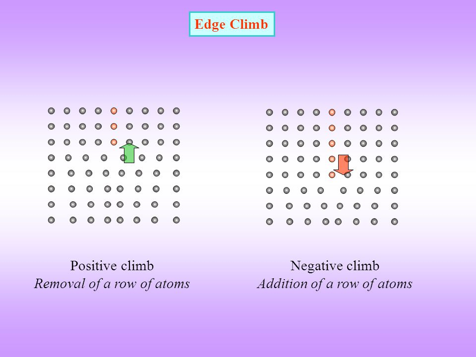 Removal of a row of atoms Negative climb Addition of a row of atoms