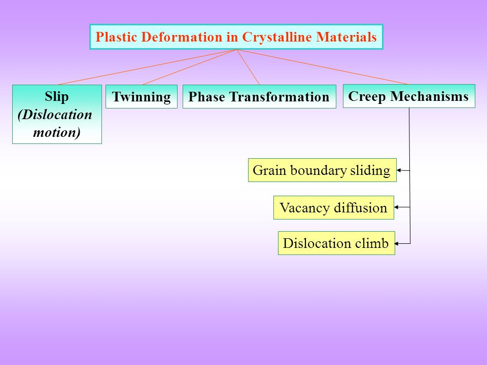 Plastic Deformation in Crystalline Materials Slip (Dislocation motion)