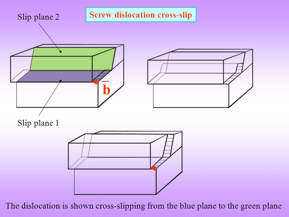 Screw dislocation cross-slip