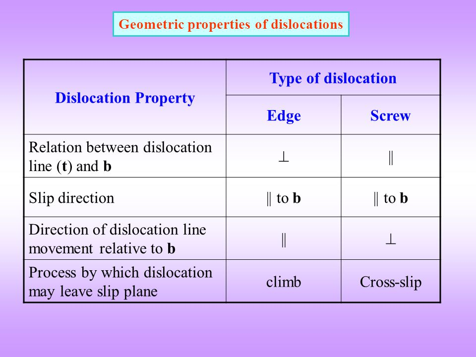 Geometric properties of dislocations