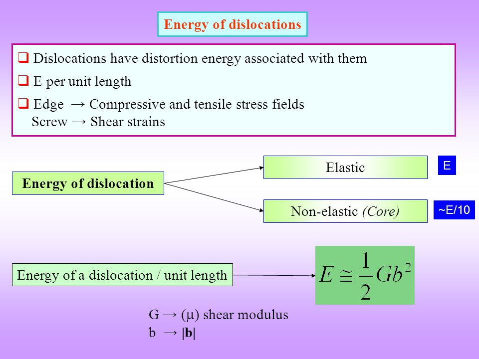 Energy of dislocations