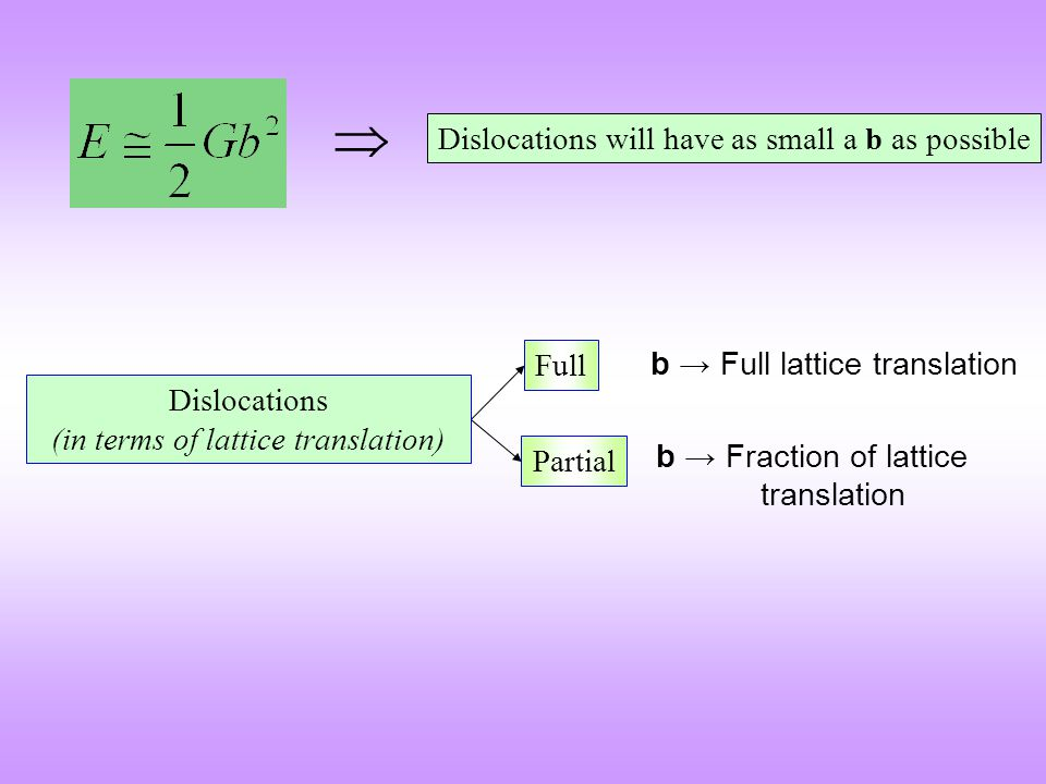 Dislocations (in terms of lattice translation)