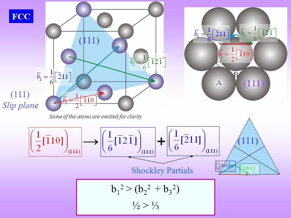 → + b12 > (b22 + b32) ½ > ⅓ (111) (111) FCC (111) Slip plane