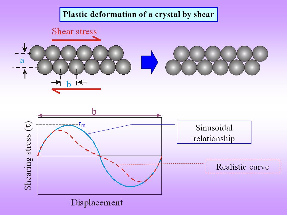 Plastic deformation of a crystal by shear