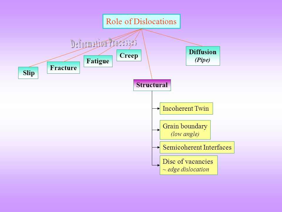 Role of Dislocations Deformation Processes Diffusion (Pipe) Creep