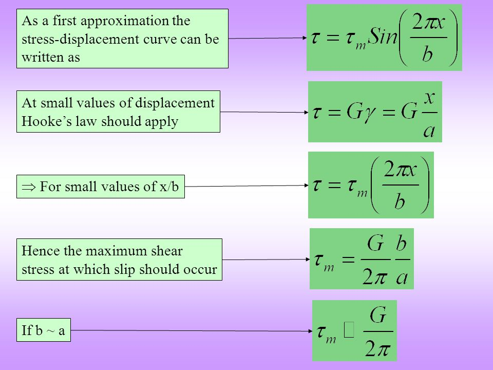 As a first approximation the stress-displacement curve can be written as