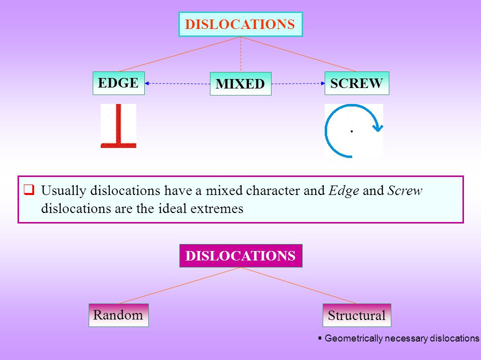 DISLOCATIONS EDGE MIXED SCREW DISLOCATIONS