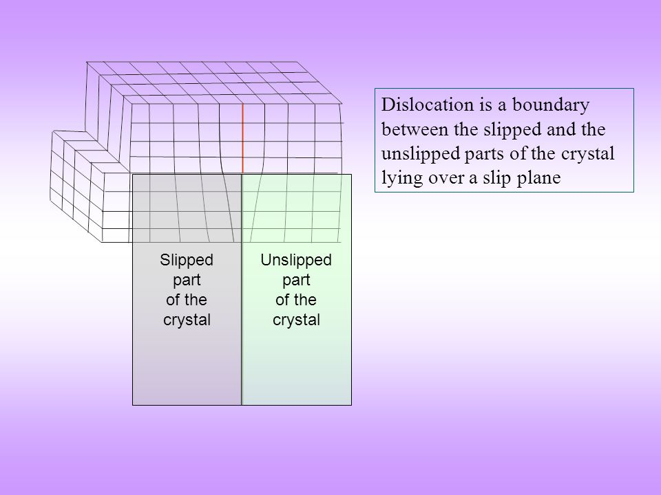 Dislocation is a boundary between the slipped and the unslipped parts of the crystal lying over a slip plane