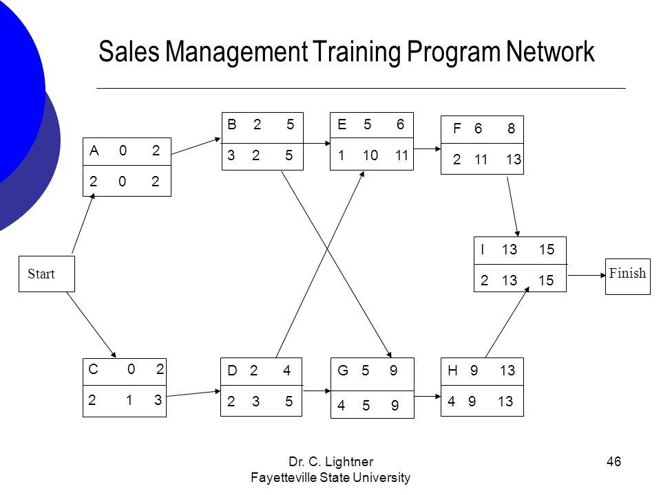 Sales Management Training Program Network