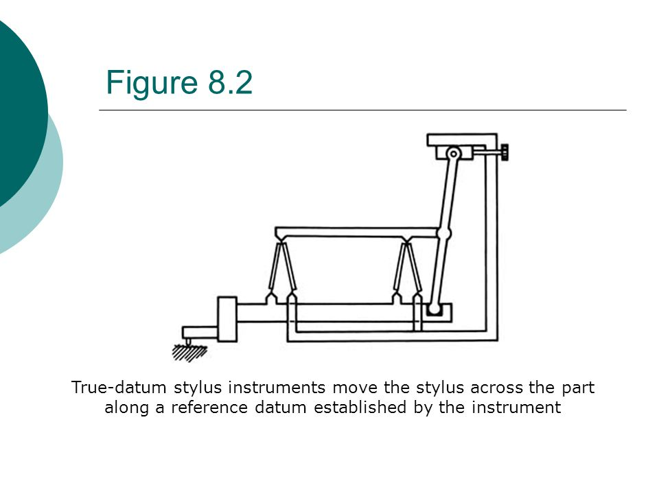 Figure 8.2 True-datum stylus instruments move the stylus across the part along a reference datum established by the instrument.