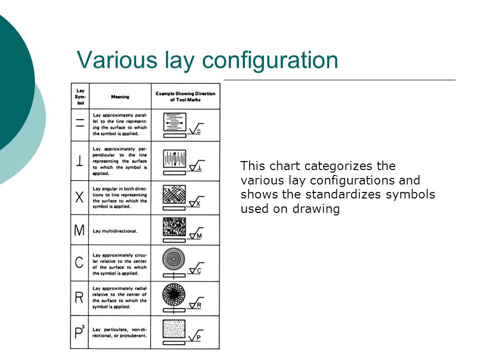 Various lay configuration