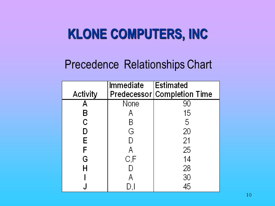 KLONE COMPUTERS, INC Precedence Relationships Chart