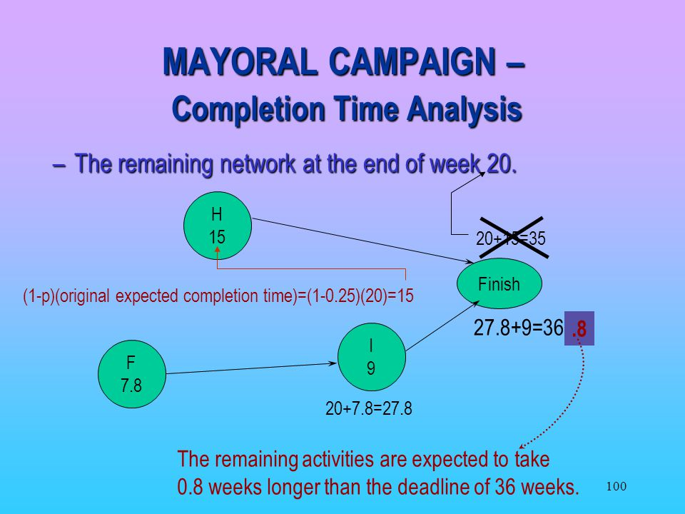 MAYORAL CAMPAIGN – Completion Time Analysis