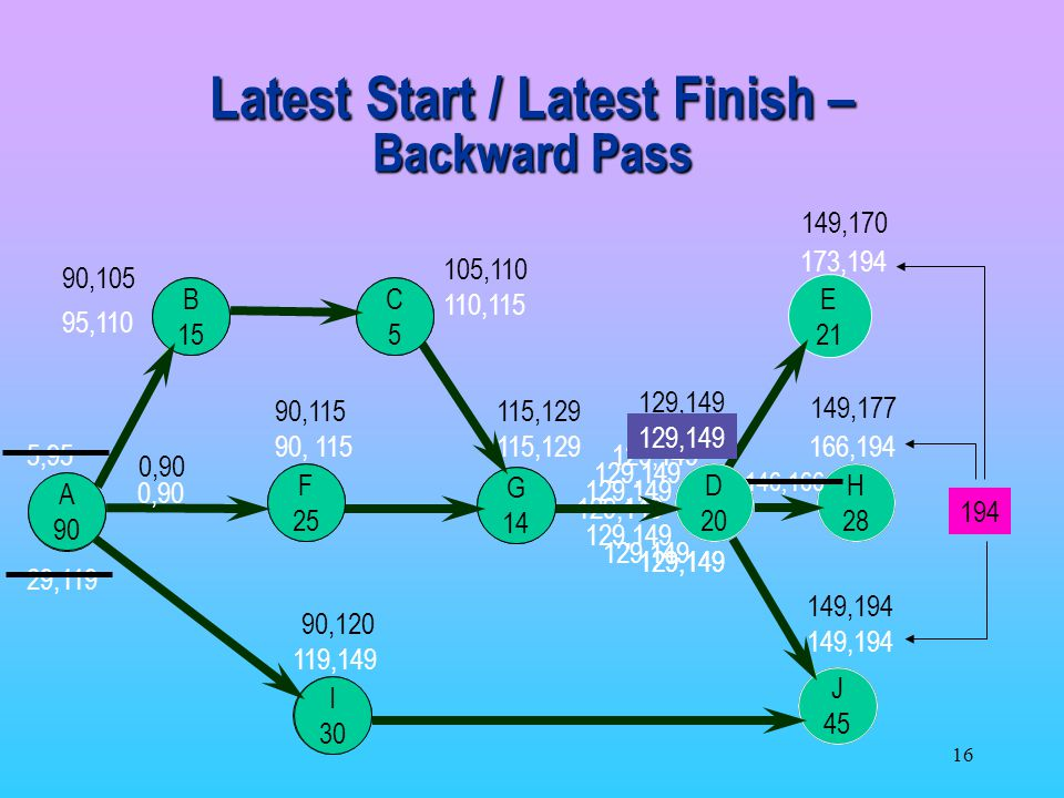 Latest Start / Latest Finish – Backward Pass